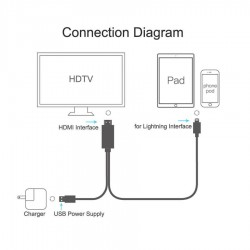1 8m Lightning To Hdmi Hdtv Av Tv Cable Adapter 1080p For Apple Iphone